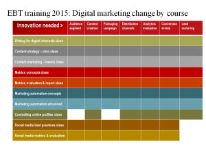 Skills shared by EBT 2015 training in Digital University